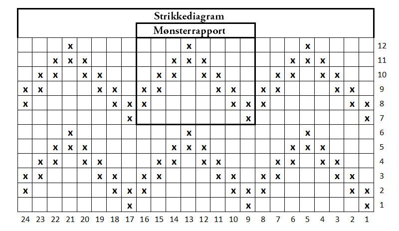 Strikkediagram opskrift